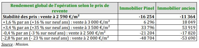 Moins value Pinel