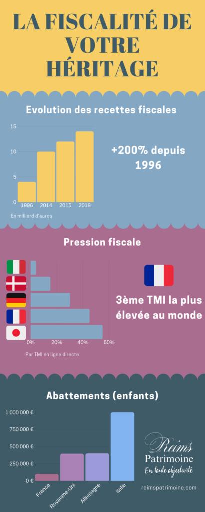 infographie fiscalité succession
